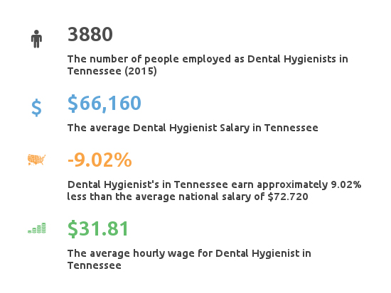 Key Figures For Dental Hygienist Working in Tennessee