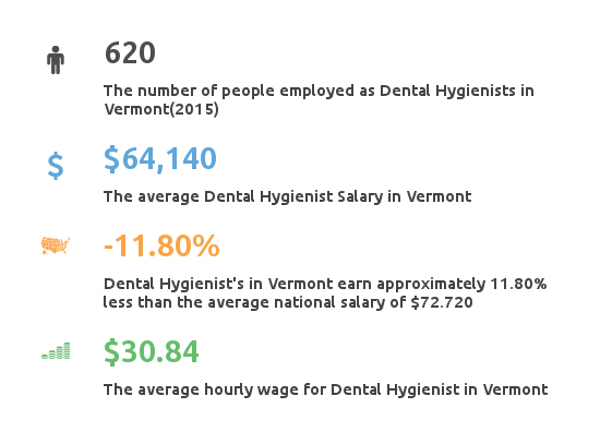 Key Figures For Dental Hygienist Working in Vermont