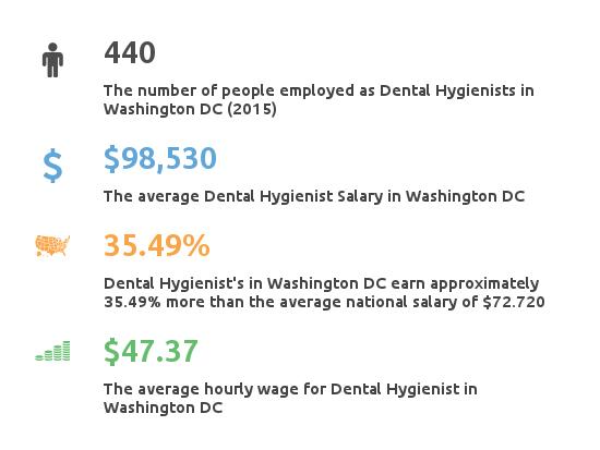Key Figures For Dental Hygienist Working in Washington DC