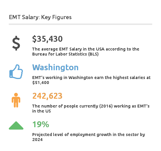 How Much Does An Emt Make >> How Much Does An Emt Make Emt And Paramedic Salary Overview
