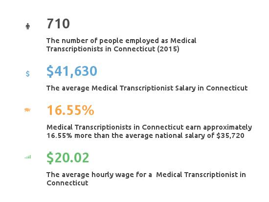 Key Figures For Medical Transcription Working in Connecticut