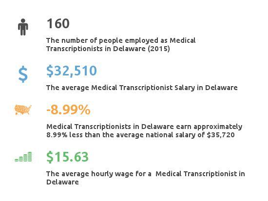 Key Figures For Medical Transcription Working in Delaware