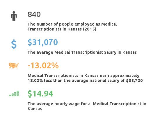 Key Figures For Medical Transcription Working in Kansas