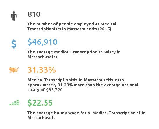 Key Figures For Medical Transcription Working in Massachusetts