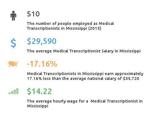 Key Figures For Medical Transcription Working in Mississippi