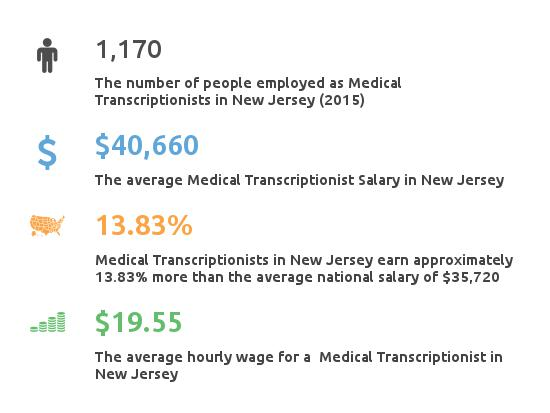 Key Figures For Medical Transcription Working in New Jersey