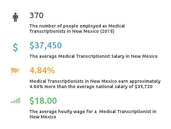 Key Figures For Medical Transcription Working in New Mexico