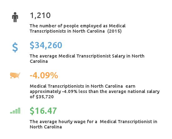 Key Figures For Medical Transcription Working in North Carolina