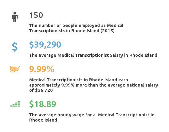 Key Figures For Medical Transcription Working in Rhode Island