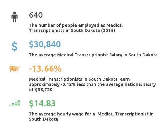 Key Figures For Medical Transcription Working in South Dakota