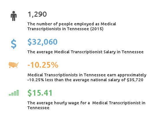 Key Figures For Medical Transcription Working in Tennessee