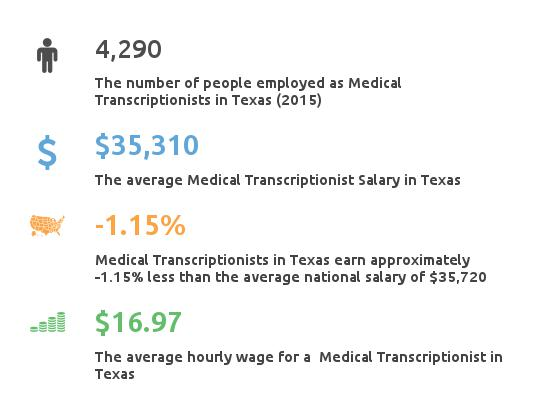 Key Figures For Medical Transcription Working in Texas
