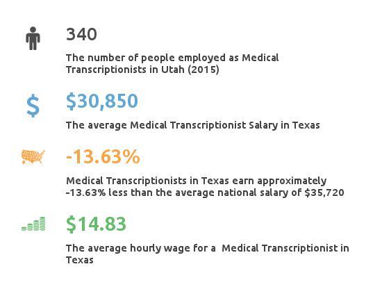 Utah Medical Transcription Careers Schools Salary Guide
