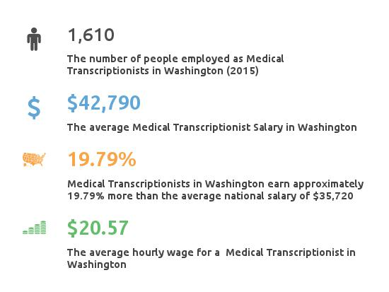 Key Figures For Medical Transcription Working in Washington