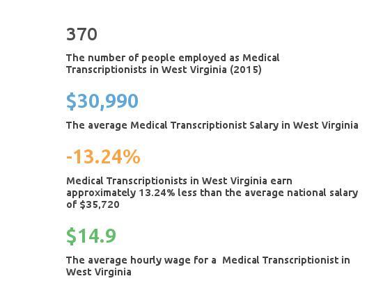 Key Figures For Medical Transcription Working in West Virginia