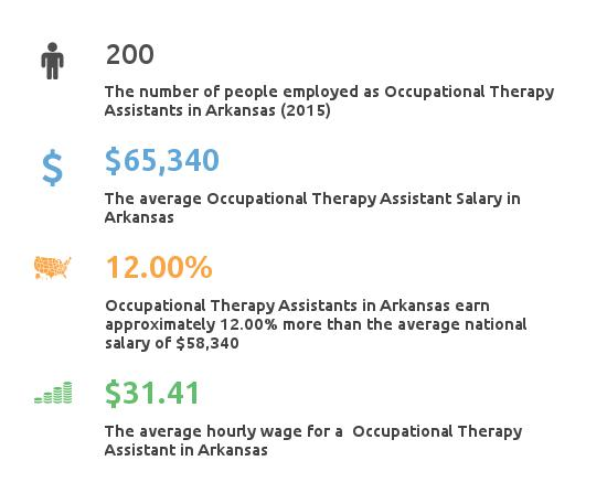 Key Figures For Occupational Therapy Assistant in Arkansas