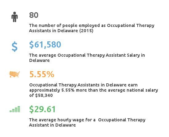 Key Figures For Occupational Therapy Assistant in Delaware
