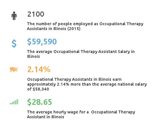 Key Figures For Occupational Therapy Assistant in Illinois