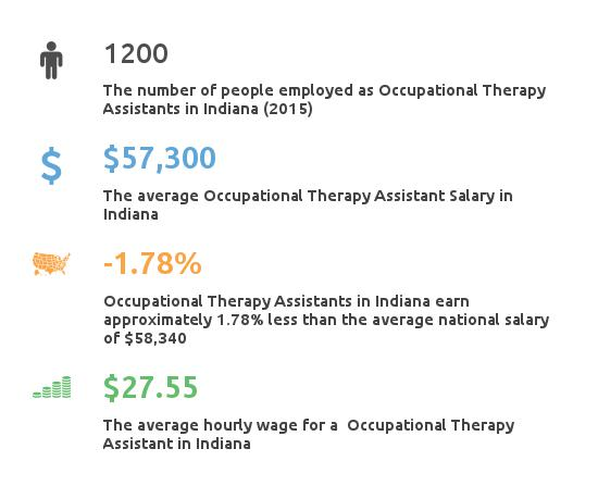 Key Figures For Occupational Therapy Assistant in Indiana
