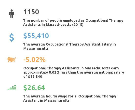Key Figures For Occupational Therapy Assistant in Massachusetts