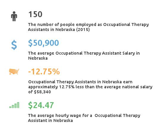Key Figures For Occupational Therapy Assistant in Nebraska