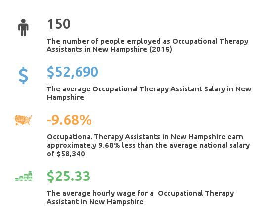 Key Figures For Occupational Therapy Assistant in New Hampshire