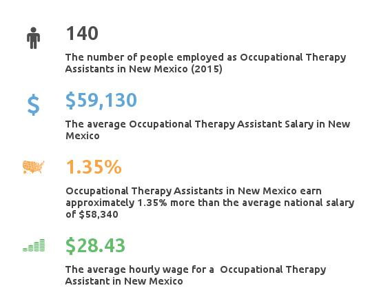 Key Figures For Occupational Therapy Assistant in New Mexico