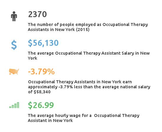 Key Figures For Occupational Therapy Assistant in New York