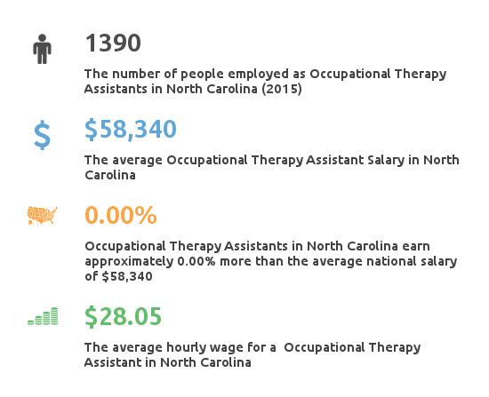 Key Figures For Occupational Therapy Assistant in North Carolina