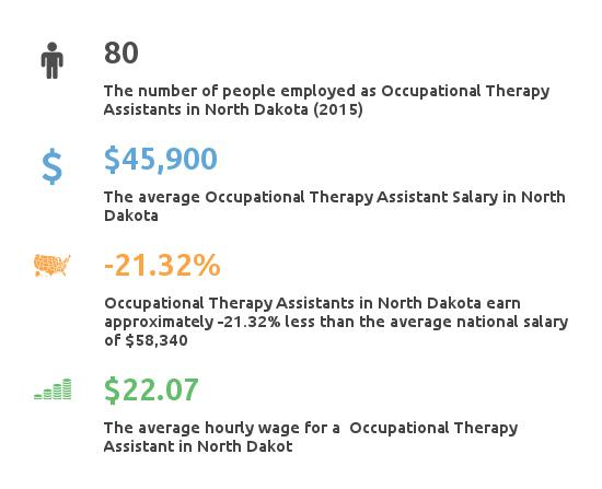Key Figures For Occupational Therapy Assistant in North Dakota