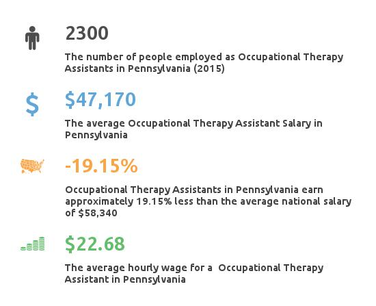 Key Figures For Occupational Therapy Assistant in Pennsylvania