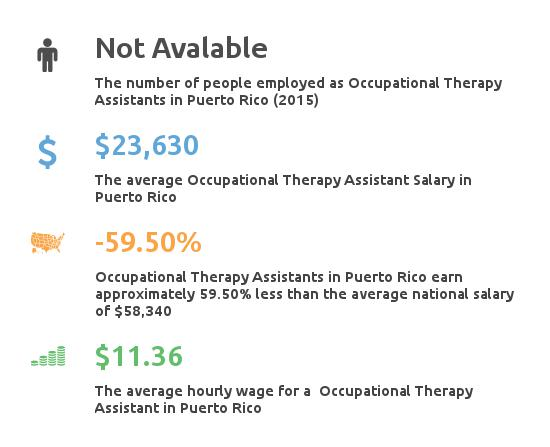 Occupational Therapist Assistant Salary in Puerto Rico