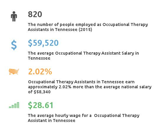 Key Figures For Occupational Therapy Assistant in Tennessee