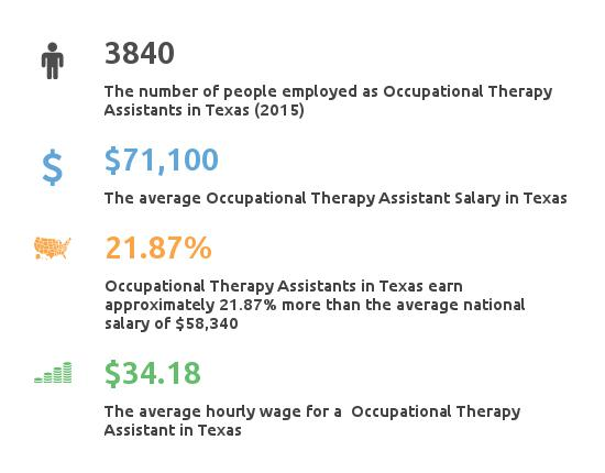 Key Figures For Occupational Therapy Assistant Salary n Texas