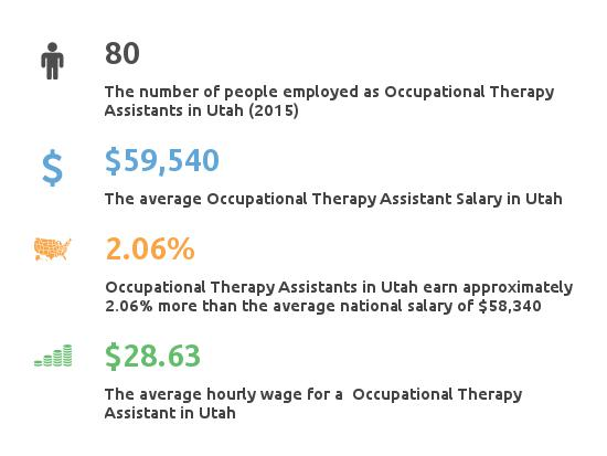Key Figures For Occupational Therapy Assistant in Utah