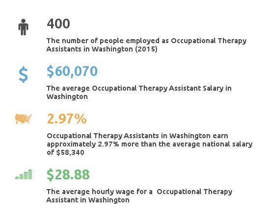 Key Figures For Occupational Therapy Assistant in Washington