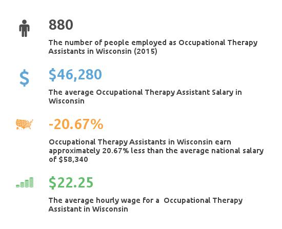 Key Figures For Occupational Therapy Assistant in Wisconsin