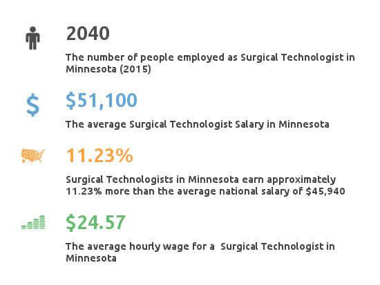 Key Figures For Surgical Tech in Minnesota