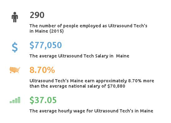 Key Figures For Ultrasound Tech in Maine