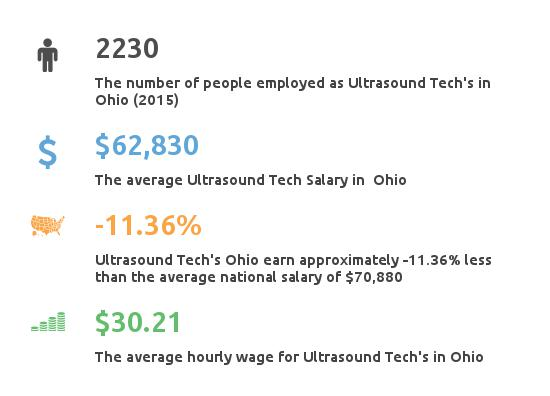 Key Figures For Ultrasound Tech in Ohio