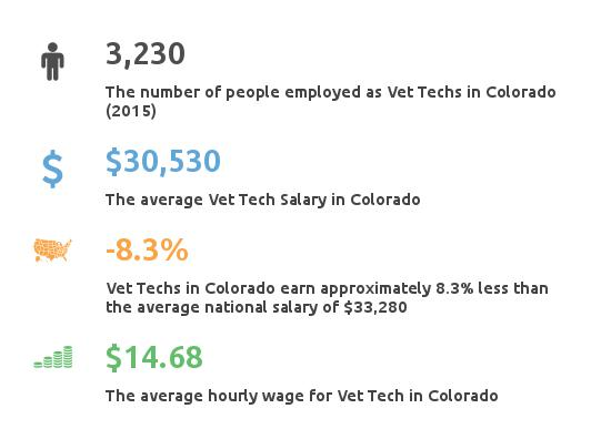 Key Figures For Vet Tech in Colorado