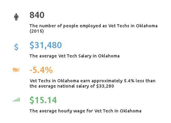 Key Figures For Vet Tech In Oklahoma