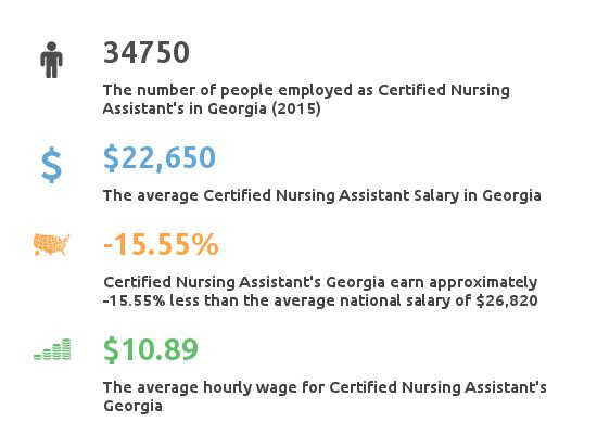 Key Figures For Certified Nursing Assistant in Georgia