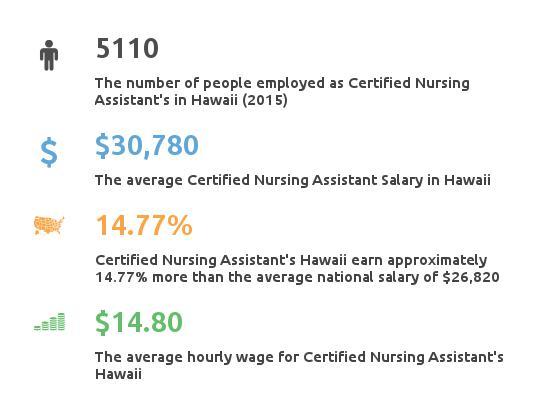 Key Figures For Certified Nursing Assistant in Hawaii