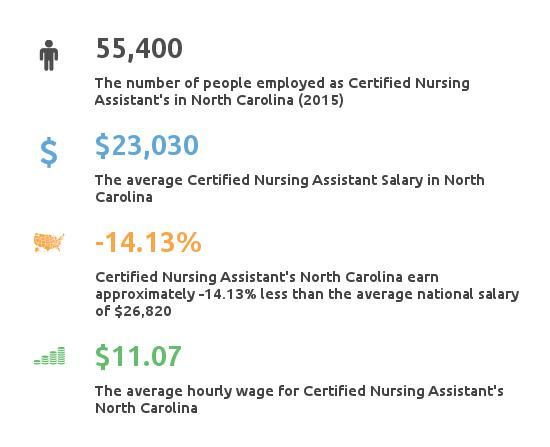 Key Figures For Certified Nursing Assistant in North Carolina