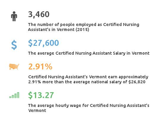 Key Figures For Certified Nursing Assistant in Vermont