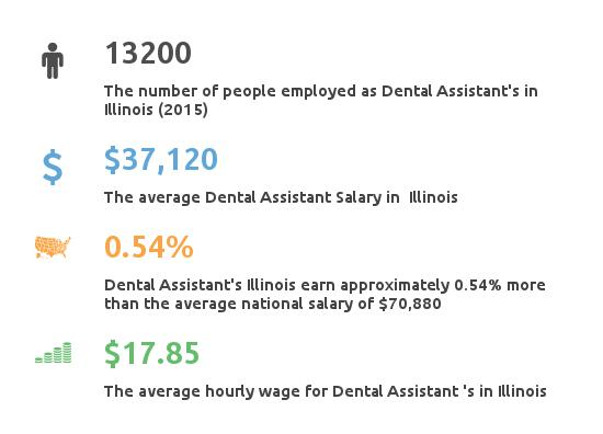 Key Figures For Dental Assistants in Illinois