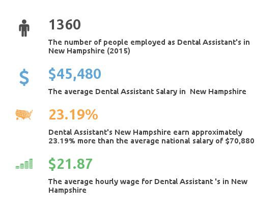 Key Figures For Dental Assistants in New Hampshire