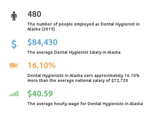 Dental Hygienists Salary Alaska