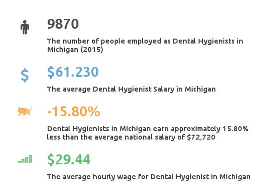 Key Figures For Dental Hygienist Working in Massachusetts